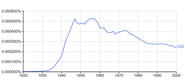 google-ngram-frequency-of-cio-1920-2000